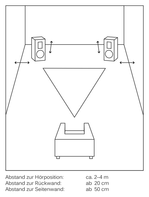 Empfohlene Aufstellung des Fishhead Audio Resolution 1.6 BS Kompaktlautsprechers